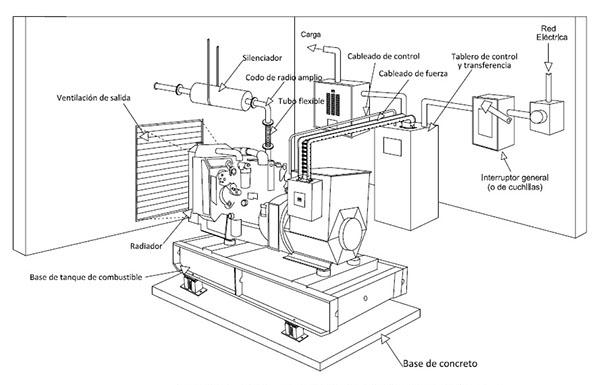 manual instalacion plantas electricas de emergencia